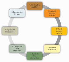 Ethical Decision Making Models 10 Step Ethical Decision Making Model In Counseling