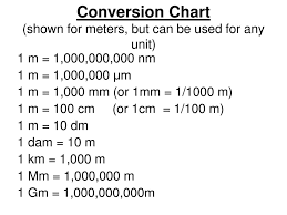 Prefixes Conversion Factors And The Factor Label Method