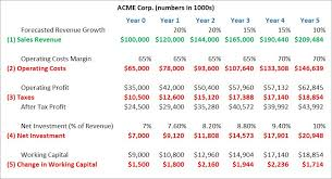 an excel spreadsheet with data from acme corp used to calculated the company s free cash flow