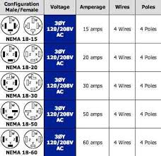 volt plug receptacles configurations askmediy nema straight blade reference chart 8
