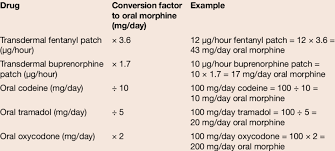 Opioid Conversion Chart 2 Download Table