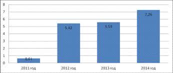 Журнал Экономика государство общество К вопросу о сущности  Так в 2012 году из федерального бюджета по статье 0707 молодёжная политика и оздоровление детей было выделено 5 4 млрд руб что в девять раз больше