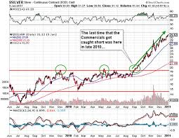 3 Year Silver Chart Silver The Red Headed Freckle Faced Stepchild Kitco News
