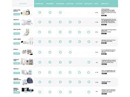 Breast Pump Comparison Chart The Breastfeeding Shop The
