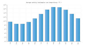 Southampton Water Temperature United Kingdom Sea Temperatures