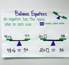 Equal Balance Chart Balancing Equations Anchor Charts Used To Teach Students The