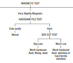 Metal Spark Test Chart Metal Identification Tests Methods Tips On How To