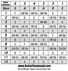 Notes On A Fretboard Chart Guitar Fretboard Notes Chart Guitar Fingerboard Diagram