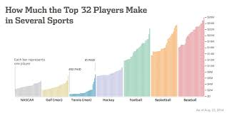 Pga Tour Prize Money Distribution Chart How Much Does The 32nd Player Make In Tennis And Other
