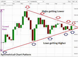 Trading With Triangle Chart Patterns In Forex