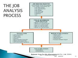 Models Of Job Design Designing And Analysing Jobs Ppt Download
