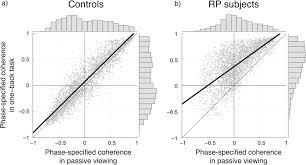 task dependent v1 responses in human retinitis pigmentosa iovs Basic Electrical Wiring Diagrams at Coherent G150 Wiring Diagram
