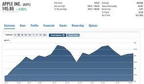 Apple Stock: Should You Buy It In ...