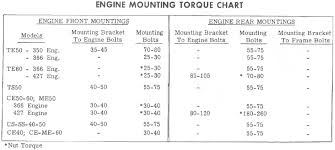 Chevy Engine Size Chart 366t 427t Engines