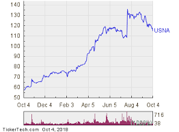 Oversold Conditions For Usana Health Sciences Usna