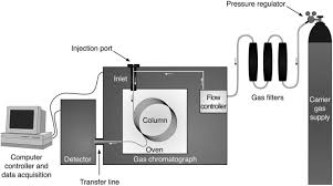 Gas Chromatography An Overview Sciencedirect Topics
