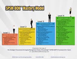 millennials want a procurement career path does your organization spsm bok framework model full