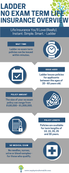 Ladder life is trying to change how we buy life insurance. Ladder Life Insurance Review See Rates Compare