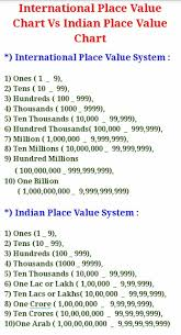 Ones Tens Hundreds Chart Indian International Place Value System Vs Indian Place Value