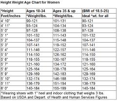 Healthy Height Weight Chart Female Ideal Female Weight Chart Sada Margarethaydon Com