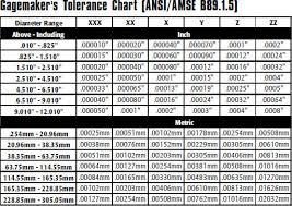 Plug Gauge Tolerance Chart Gage Tolerance Chart