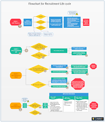 Flowchart For Recruitment Life Cycle A Full Life Cycle