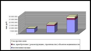 Дипломная работа Пути совершенствования ипотечного кредитования Общую динамику роста кредитования физических лиц можно посмотреть на рисунке 2 12
