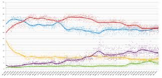 Uk Polling Chart Opinion Polling For The 2015 United Kingdom General Election