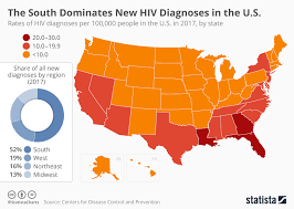 Chart The South Dominates New Hiv Diagnoses In The United