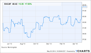 Snc Lavalin Stock Chart Why Snc Lavalin Group Sncaf Stock Is Surging Today Thestreet