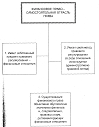 ПРЕДМЕТ И СИСТЕМА ФИНАНСОВОГО ПРАВА Финансовое право Лекции  9 gif