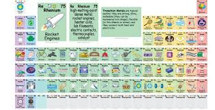 THIS is What All The Elements In The Periodic Table Actually Are ...