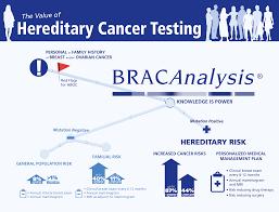 Brac analysis breast ovarian