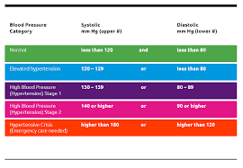Stages Of Hypertension Chart Hypertension