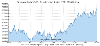 Singapore Dollar Rate Chart Singapore Dollar Sgd To Indonesian Rupiah Idr History
