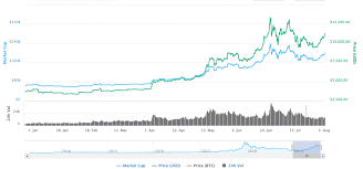 Bitcoin Price Chart 2010 To 2017 Bitcoin Price History And Guide