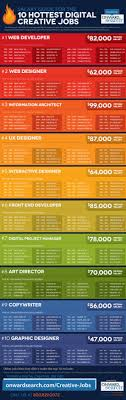 17 best images about education careers infographics 17 best images about education careers infographics personal trainer ivy college and driving theory test
