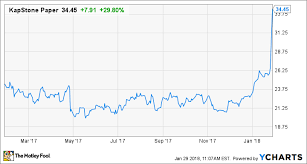 Fly 30 Chart Shares Of Kapstone Fly 30 Higher After Acquisition