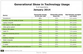 Generational Differences In Consumer Electronic Device