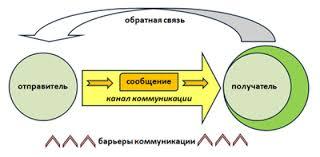 Общая схема эффективности коммуникативного процесса Доклад В любой коммуникационной ситуации всегда есть как минимум два субъекта отправитель и получатель Первый отправляет некое сообщение второй соответственно