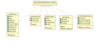 the totality of cse  book bank management system uml diagramsactivity diagram