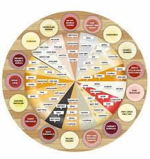 Cheese Flavor Chart Cheese And Wine Pairings Sensibus Com