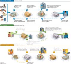 credit card transaction processing basicsmastercard    s transaction process