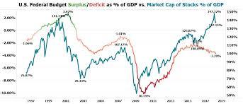 Us Budget Deficit Chart U S Budget Deficit Crisis National Inflation Association