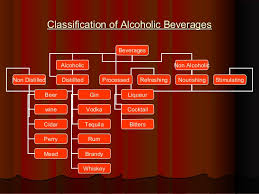 Classification Of Beverage