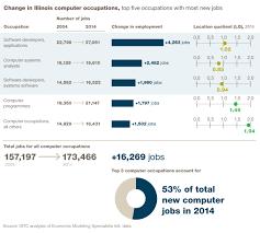 high tech employment innovation index the