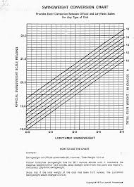 Golf Driver Swing Weight Chart Comparison