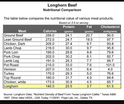 Meat Protein Comparison Chart Longhorn Beef