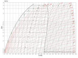 Mistral Associates - Ph Chart R410A