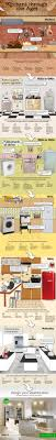 Kitchen Blinds Homebase Kitchen Design Evolution Infographic From Homebase